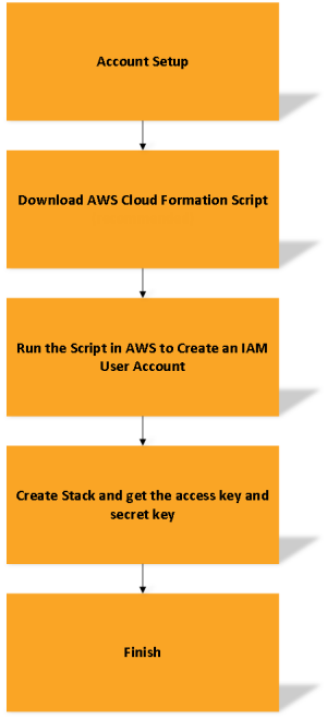 You should download the script template from our application and run it in your AWS Account