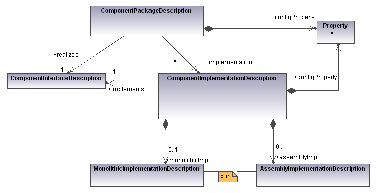 D&C s Component Package Description! It describes multiple implementations of the same component interface!