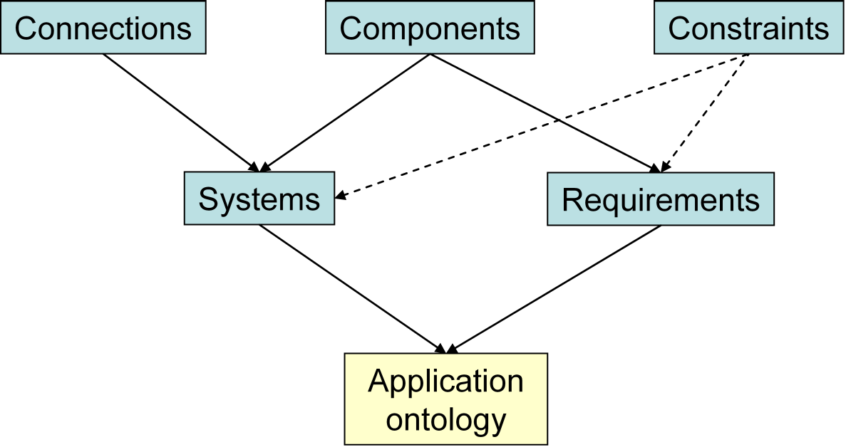 4. Ontologies in Engineering Modeling hastemplateslot(class, s 1 ); inst Path i, instanceof(inst,cls) hastemplateslot(cls,s i+1 ) (4.35