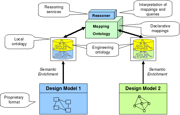 5. Semantic Mappings Between Engineering Models Figure 5.4.: The mapping framework.