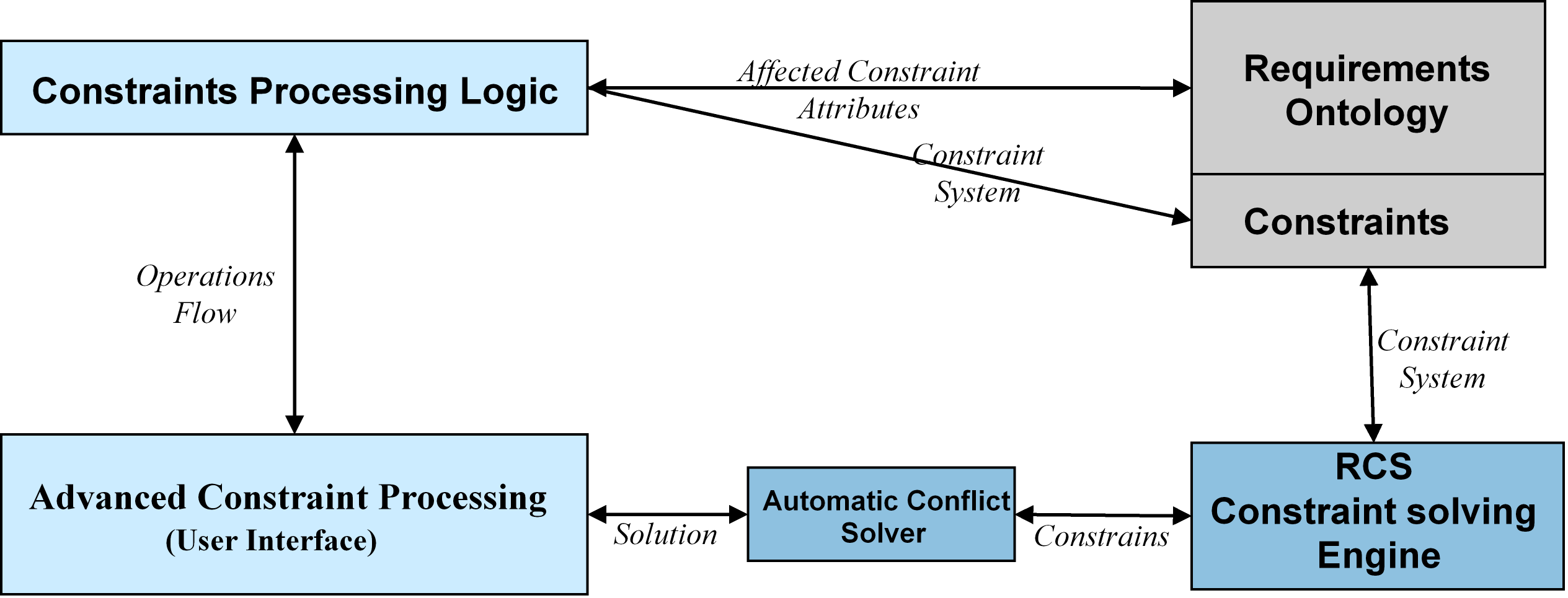 6. Concept Validation Figure 6.1.: The architecture of the requirement management system.