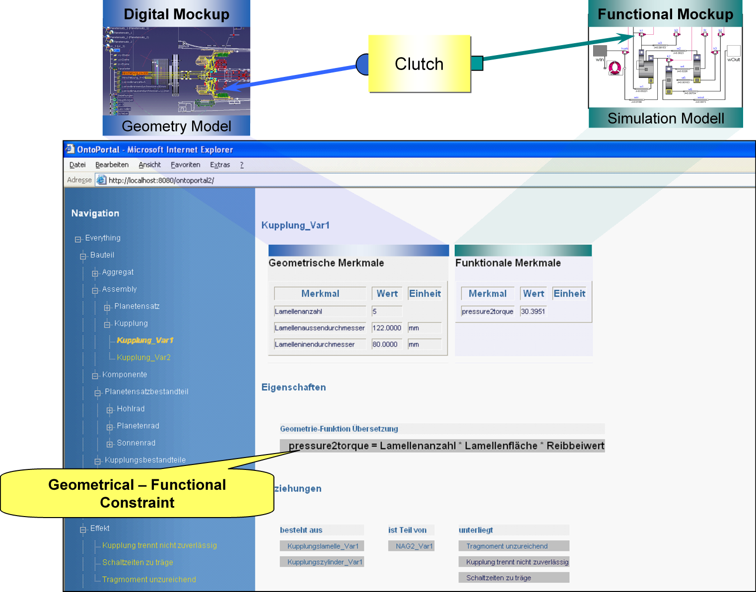 6. Concept Validation Figure 6.8.: A web-based application which shows the integration of three ontologies: a best-practice ontology, a functional and a geometrical ontology.