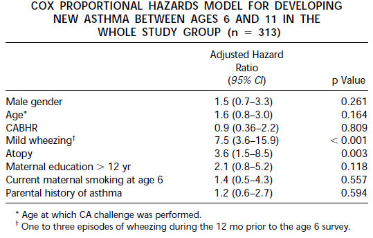 Atopy and current mild wheezing at age 6 were the only significant and independent predictors of subsequent asthma Lombardi E.