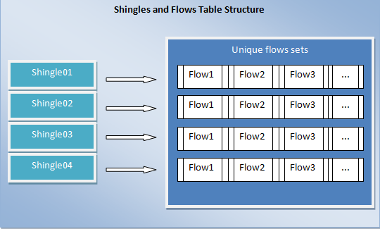 The first phase on the generation process, called shingles generation, consists of dividing the payload of each flow into small and equal lengthened pieces of data, called by Mingjiang Ye et al.