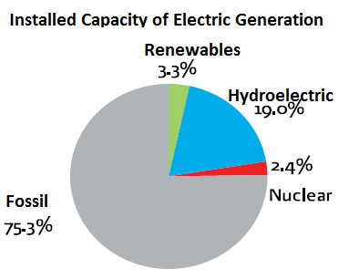 amounts for 5.9 percent of the total electricity generation capacity (280 GW). Mexico offers a great potential for the development of the renewable energy industry.