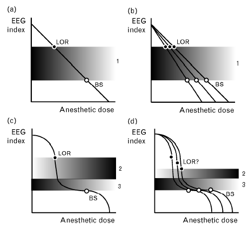 Figure 7-Represents the different dose-response curves for anesthetic concentration and EEG index (Palanca, Mashour et al. 2009). a) Linear dose response.