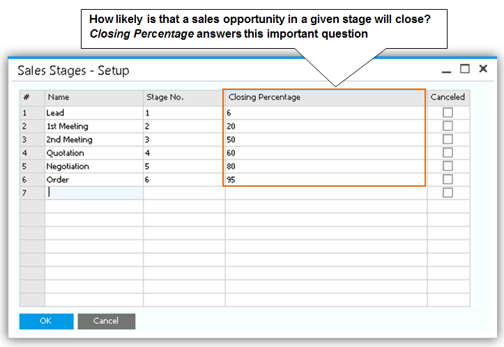 8 Sales Opportunities Figure 8-2: Sales Stages Setup window What if you later discover that more realistic percentages are higher or lower than indicated here? That s no problem.