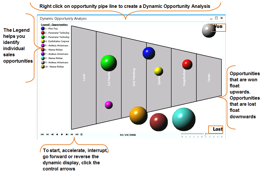 8 Sales Opportunities You can display the Opportunities Pipeline as a dynamically changing graphic by selecting Goto Dynamic Opportunity Analysis or by right-clicking anywhere in the Opportunity