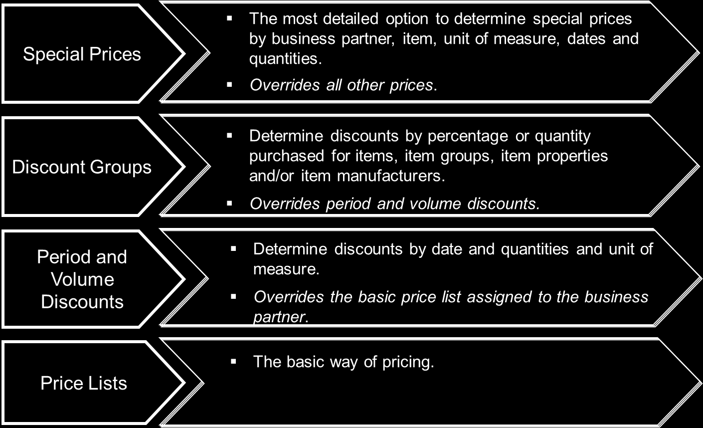 12 Inventory. Figure 12-13: Pricing Options For more information on the types of pricing available, see the online help. Copy Discounts.