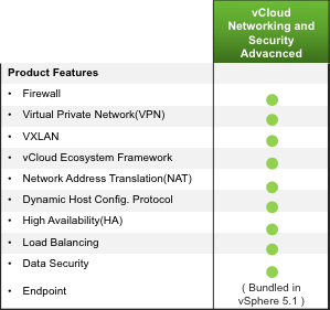 VMware vcloud Networking and Security Advanced VMware vcloud Networking and Security (vcns) is the leading software defined networking and security solution that enhances operational efficiency,
