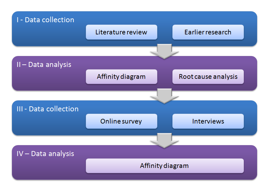 3 1.3 Research process Figure 2 presents the overall picture of the research process.