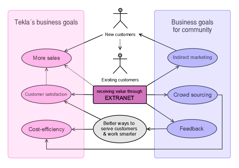 63 Figure 21. Business goals of company and community connected together Ultimately, the company aims for profit and growth that is attained by more sales and costefficiency.