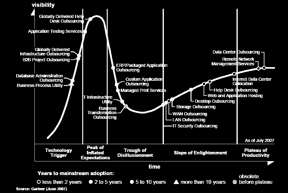 IT Outsourcing Hypecycle