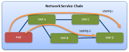 NFV/SDN-Enabled Architecture ETSI NFV The principle of Network Functions Virtualization (NFV) aims to transform network architectures by implementing network functions in software that can run on