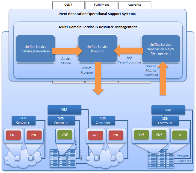 Solutions for NFV/SDN Operational Support Systems It seems likely that the virtualization of network functions, its decoupling from the hardware and the network that supports them, and even the