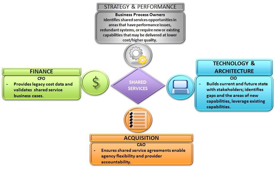 3. Shared Services in the Federal Environment The implementation of shared services begins during the annual strategic planning processes and continues through capital investment and portfolio