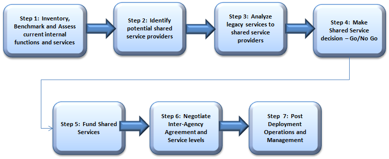 required to fit into an existing shared service. The following section provides high level guidance on the steps and tasks needed to determine whether to pursue implementation of a shared service.