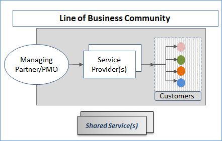 Appendix I: Federal Lines of Business Shared Services A shared service, for purposes of use in this document, is defined as a function that is provided by one or more service providers for the use
