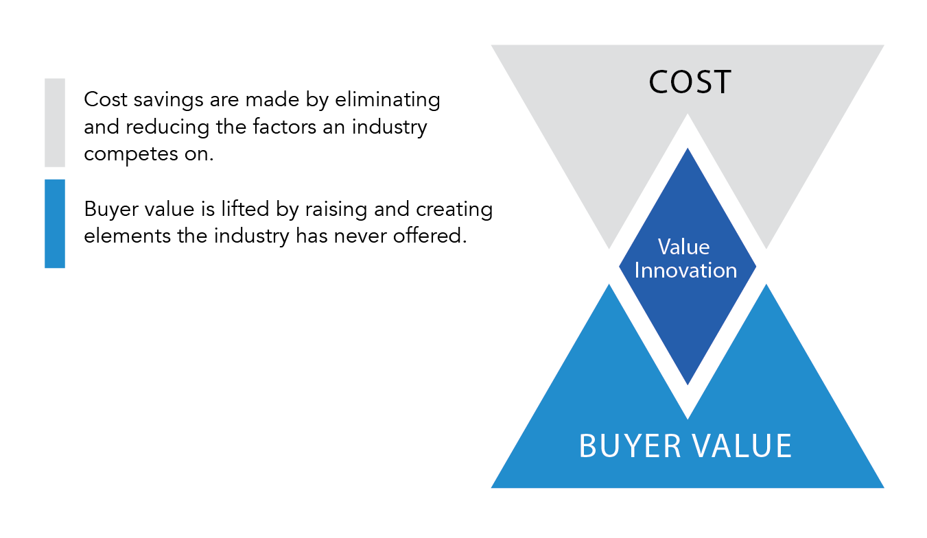 28 Figure 5. Value innovation. (blueoceanstrategy.