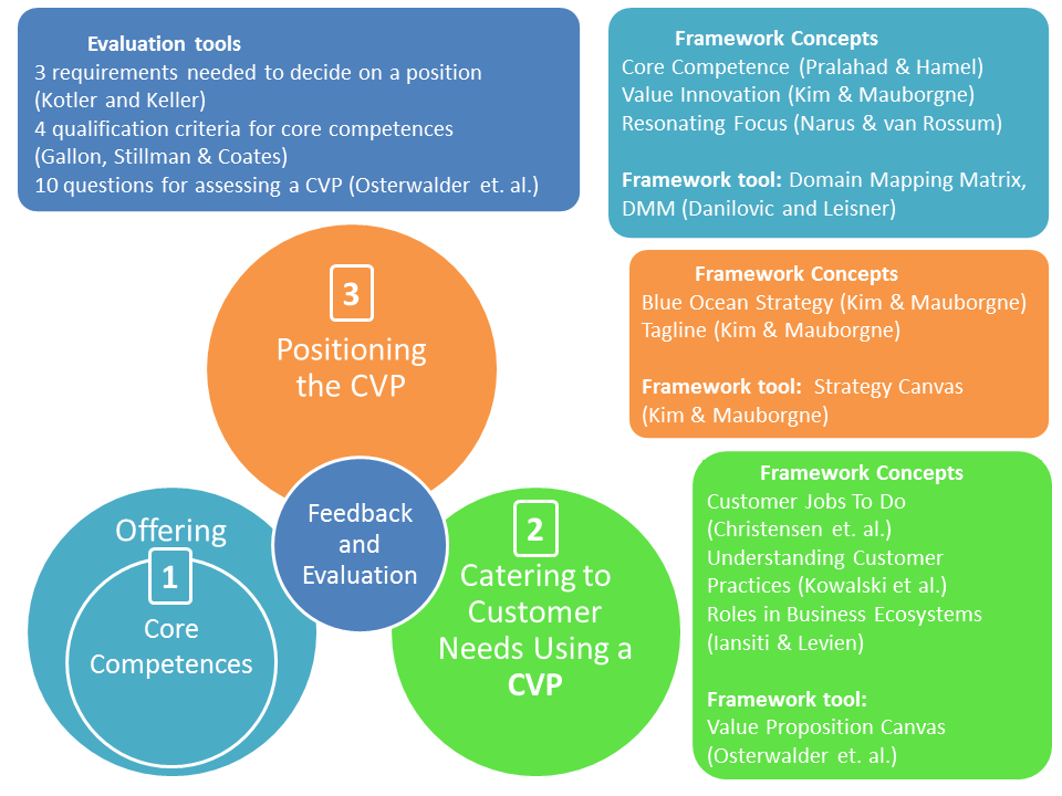 33 Figure 7. Conceptual framework. As seen in the figure above, each part of the conceptual framework consists of central concepts relating to building uniquely positioned CVPs.