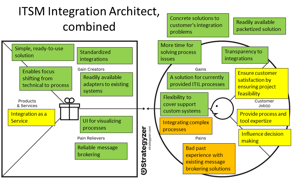 45 Figure 8. Integration architect value proposition canvas.