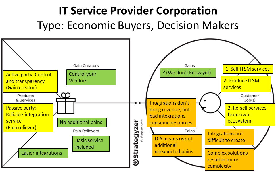 46 Figure 9. IT service provider value proposition canvas. As seen from the figure above, the focus of the canvas is predominantly on the pain relievers.