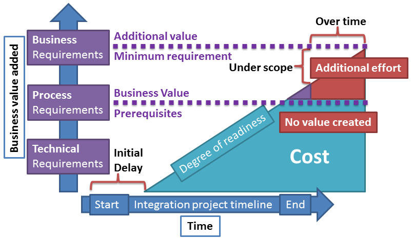 57 Figure 14. Integration project over time - under scope.