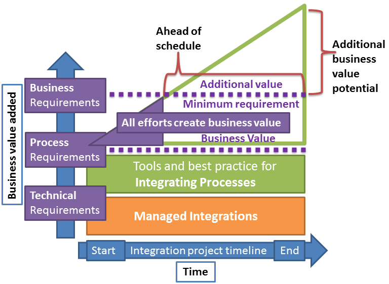 58 tice for integrating processes. The resulting visualization of a project delivered using the core offerings of the integration service is illustrated below in Figure 15.