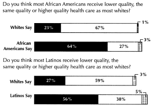 Public s Perception of Quality of Care: Race/Ethnicity Black bars lower