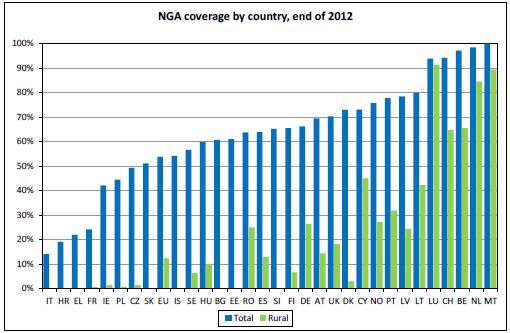 Figure 3. Fast broadband coverage by Member State (end of 2012). Source: Point Topic (2013), Broadband Coverage in Europe in 2012.