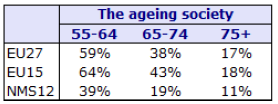 Table 3. Internet adoption as a function of age (November 2012). Source: TNS Opinion & Social, E-Communications Household Survey (November 2013), special Eurobarometer 396.
