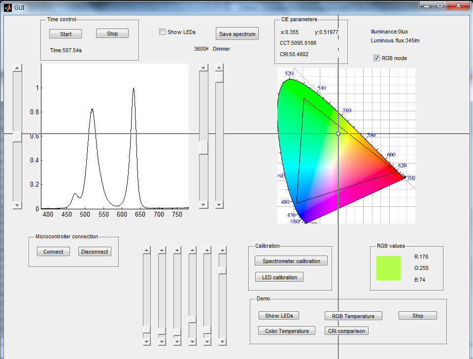 Methodology Graphical User Interface: Color Temperature mode vs