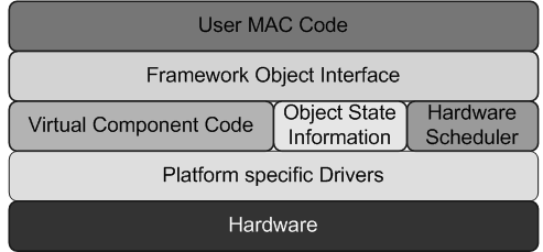 34 3. DECOMPOSABLE MAC FRAMEWORK Figure 3.4: Hardware abstraction layering of Decomposable MAC Framework implementation on WARP boards. to ease the debugging process.