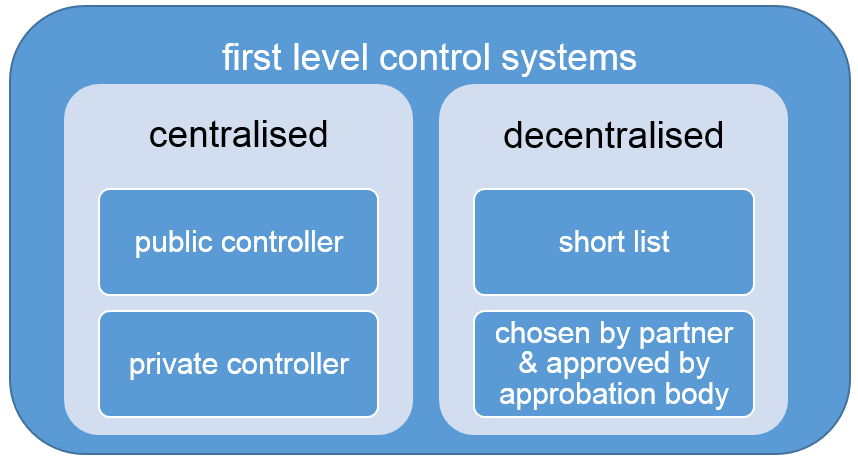 In Partner States with decentralised control systems, each project partner has to provide an approbation certificate delivered by the approbation body designated by the Partner State, for the chosen