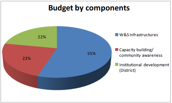 32. There is a balanced and coherent budget distribution within the different components of the intervention: Figure 9: Distribution of programme budget by components Source: ONGAWA formulation and