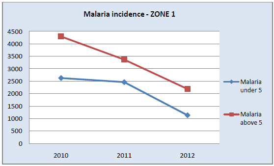 extracting a clear conclusion about a downward trend in water-borne diseases in Zone I.