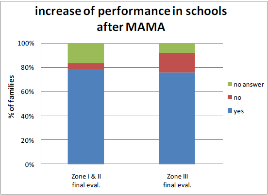 Figure 14: Primary school attendance and performance Source: Questionnaire for families conducted during final and mid-term evaluations 36.