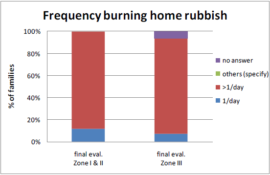interviewees used to burn the home rubbish more than once per day during final evaluation in Zones I&II and Zone III respectively: Figure 18: Handling rubbish at home Source: Questionnaire for