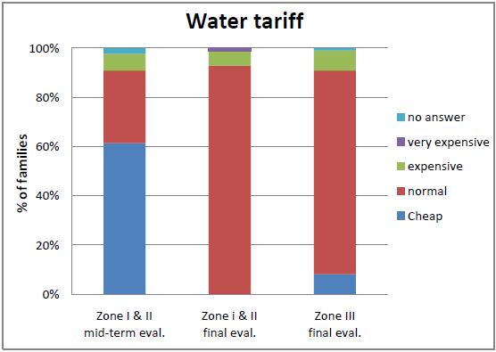 but at the same time they find the current water tariff normal (92%) even comparing with what they were thinking during the mid-term evaluation (61% cheap): Figure 22: Opinion about current water