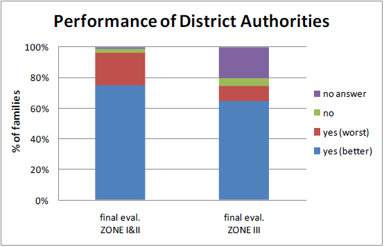 Figure 29: Has the performance of District authorities changed? Source: Questionnaire for families conducted during final and mid-term evaluations 60.