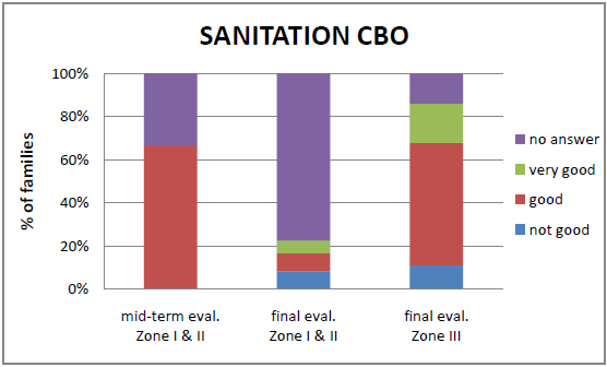 On the other hand the sanitation CBOs involved for the sanitation component with the CLTS approach in zone III are seen as good for more than a half of the families that participated in the