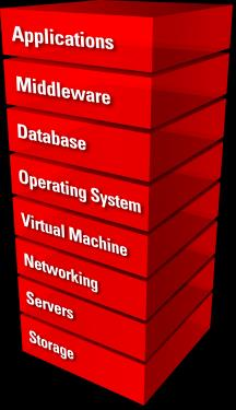 The Unique Oracle Advantage Hardware and Software