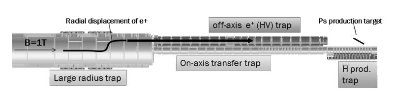 Fig. 3. The trap system of the AEGIS experiment, located inside the 1 Tesla region. The on-axis trap (r= 8 mm) manipulates antiprotons and stores them.