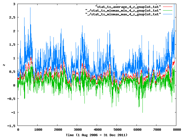 Figure 10: Minimum (green), average (red) and maximum (blue) instantaneous values of water level in the BS domain, plotted every 6 hour.