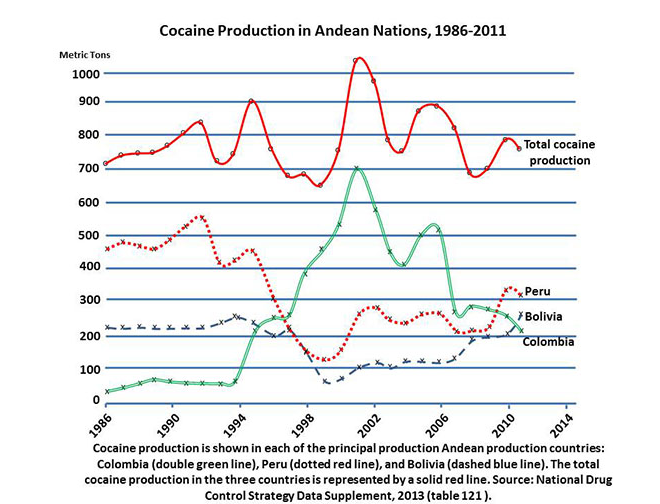 our best journalists. It has been a lot of blood, the cost of this war on drugs. 34 Despite these encouraging statistics on cocaine reduction, cocaine production in Colombia remains a serious problem.