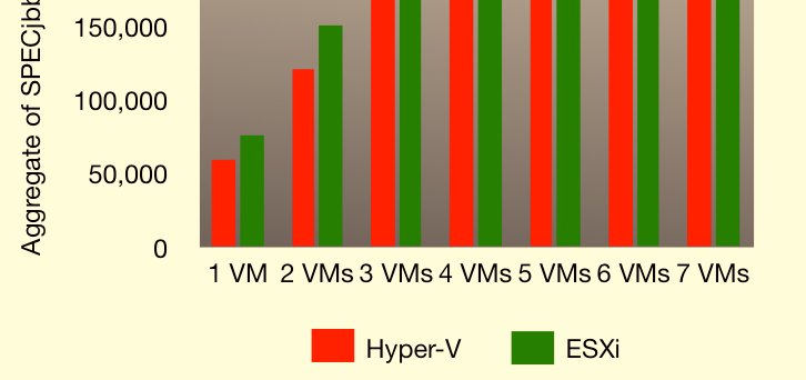 system, our test results demonstrate that ESXi was 24% more efficient than Microsoft Hyper-V. But 24% is once again only part of the story.
