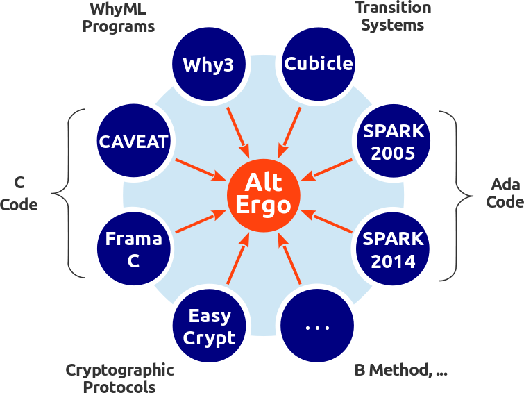 Spark2013, we can mention applications to cryptography, either by directly using Why3 [89, 1], or again using why3 as intermediate language by the EasyCrypt project (http://www.easycrypt.info/).