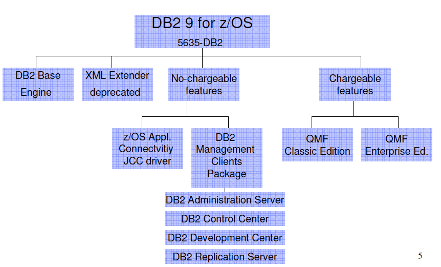 DB2 Version
