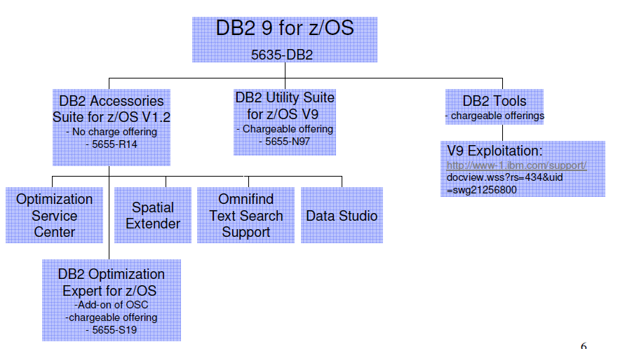 DB2 Version 9