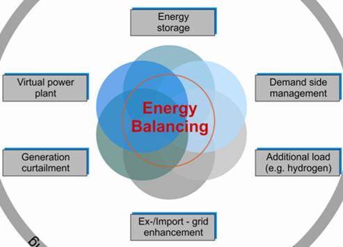 Measurements for Grid-Balancing Energy Storage Virtual power plant Demand side management?